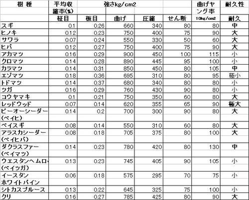 樹種別強度表.JPG